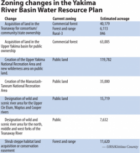 Yakima River Basin Water Resource Plan